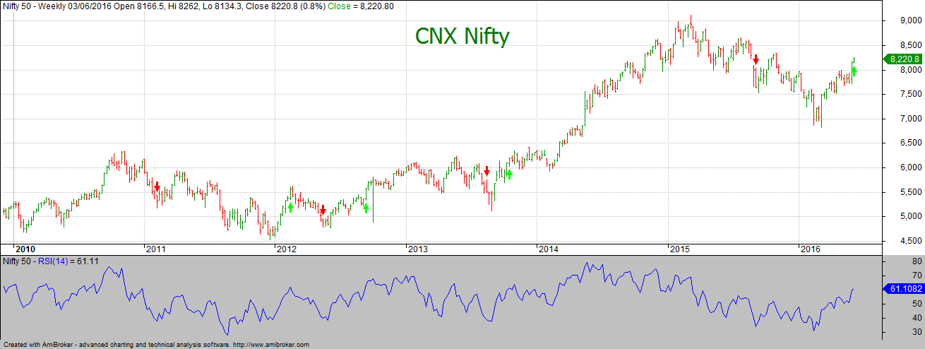 RSI(14) on Weekly